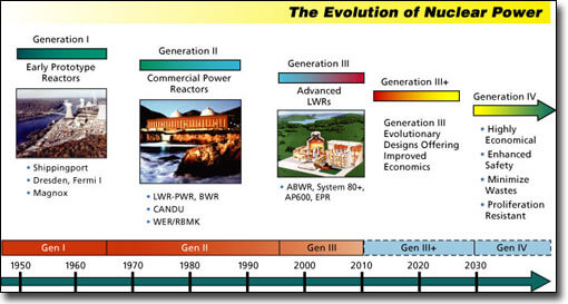 4th generation nuclear power