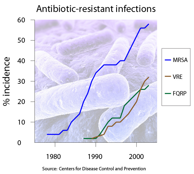 bacteriophage therapy antibiotic resistance trend graph future 2015 2020