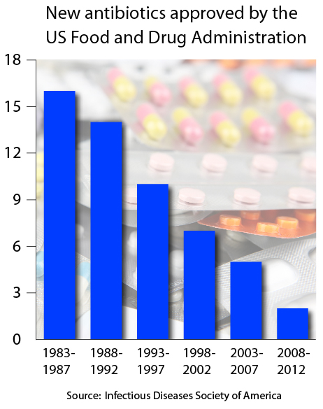 antibiotics approvals trend 1983 2011 2012