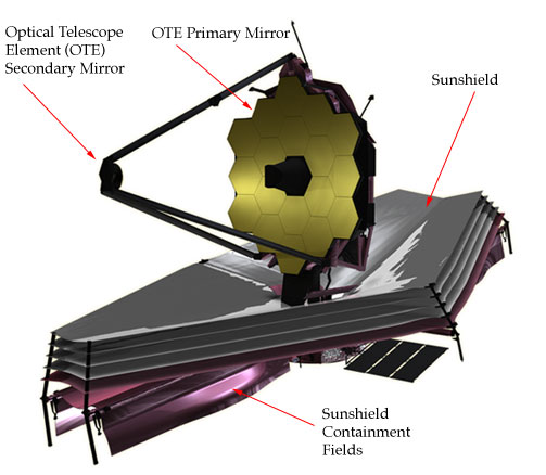 james webb telescope future
