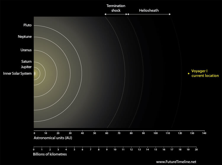 Heliopause Oort Cloud - Pics about space