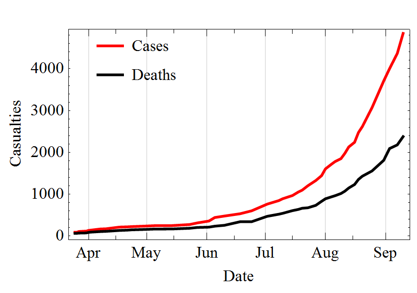 ebola 2014 outbreak cases and deaths trend graph