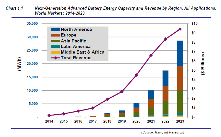 exponential growth in next generation advanced battery capacity 2023
