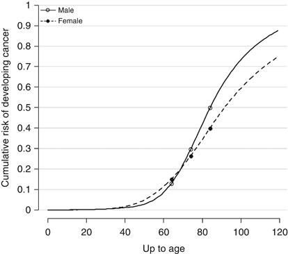cancer risk with age trend graph