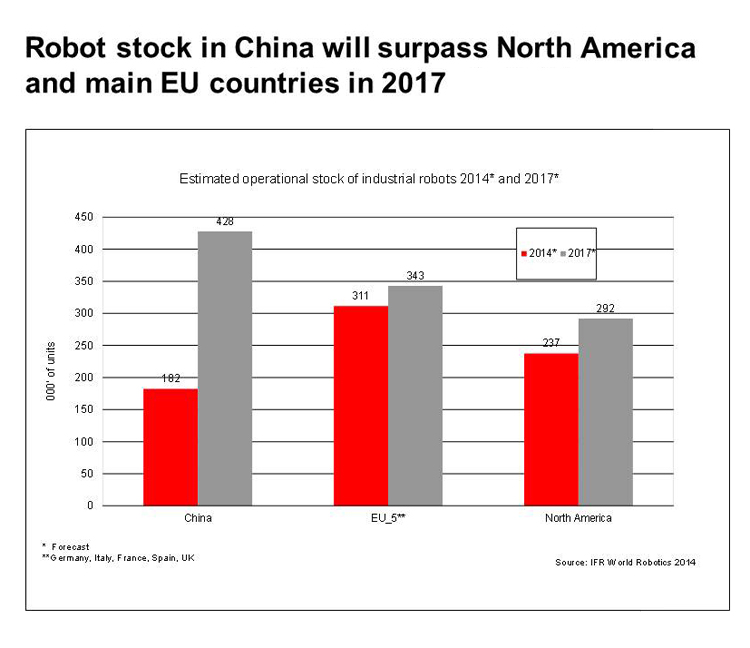 china robots operational stock numbers 2014 2017 graph