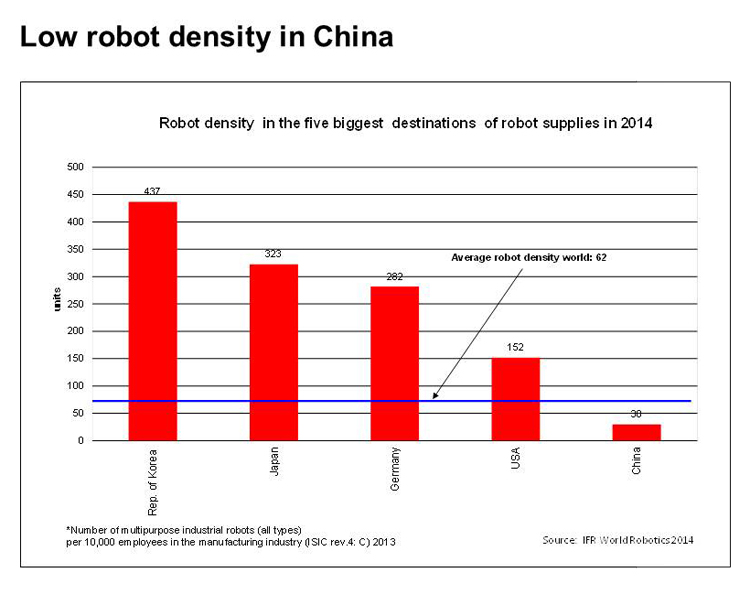 robot density china compared to other countries 2014 stats graph