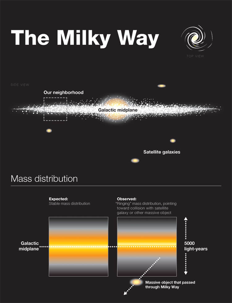 future milky way galaxy