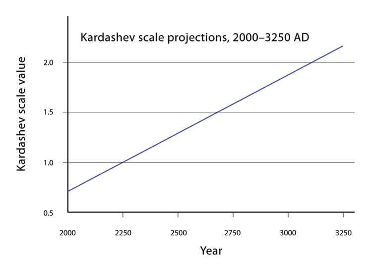 kardashev scale type 2 civilisation civilization solar system future 3000ad 4th millenium dyson sphere shell swarm