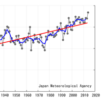 hottest october on record jma graph temperature trend october 2014 global warming